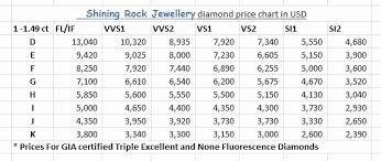 Gemstone Mm To Carat Conversion Chart Carat Conversion Chart Diamond Sieve Size Weight Chart