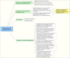 Цели содержание структура современного образования Контрольная  СОДЕРЖАНИЕ ОБРАЗОВАНИЕ