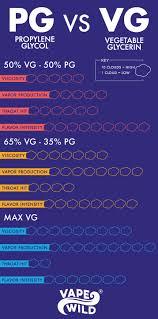 Vape Wild Diy Chart Choosing Between Pg Vegetable Glycerin And Vg Propylene