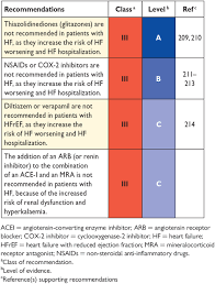 Nyha Classification Chart 2016 Esc Guidelines For The Diagnosis And Treatment Of Acute