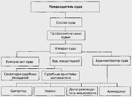Реферат Структура состав полномочия порядок формирования  Структура состав полномочия порядок формирования районных судов