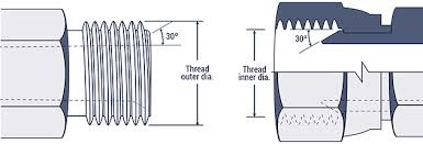 Npsm Thread Dimensions Chart Hydraulic Fitting Thread Chart Hydraulics Direct