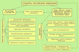 Темы курсовых работ по этике Как определяется объект и предмет исследования