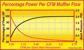 Muffler Size Chart Automotive Horsepower Guide Mufflers To Tail Pipes Muscle