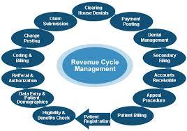 Medical Billing Rcm Flow Chart Pdf Revenue Cycle Management