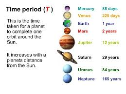 Chart Of Planets Distance From The Sun This Chart Explains How Long A Year Is On Each Planet Show