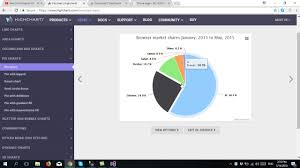 Dotnet Highcharts Pie Chart Example Pie Chart Report Using Asp Net Mvc And Highchart Pie Chart In 15 Minute