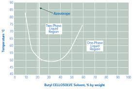 Solvent Volatility Chart Glycol Ethers Sigma Aldrich