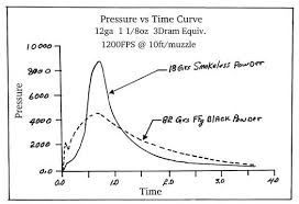 Black Powder Pressure Chart 19 Reasonable Smokeless Powder Burn Rate Comparison Chart