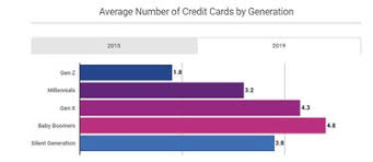 Average credit card debt per person in america. Credit Card Ownership By Age Income Gender Race 2021
