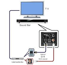 soundbar speakers diagram sound bar connections