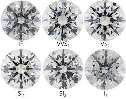 Diamond Clarity Chart Si1 Diamond Clarity Under The Loupe Coronet Diamonds