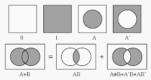 Boolean Algebra Venn Diagram How To Prove Two Boolean Expressions Are Equivalent