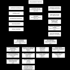 Pnp Organizational Chart 2018 Open Source Organizational Chart Software Open Source