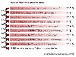 Rate Of Perceived Exertion Chart Pt Distinction Using The Rpe Scale With Online Clients