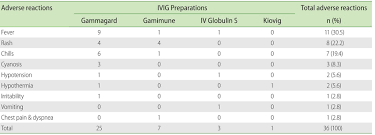 Ivig Reaction Chart Adverse Events Associated With Different Intravenous