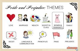 pride and prejudice theme of women and femininity  click the themes infographic to pride and prejudice