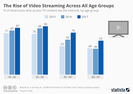 Chart The Rise Of Video Streaming Across All Age Groups