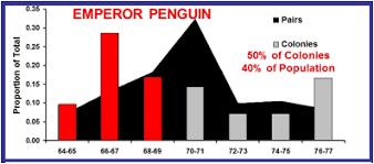 Penguinscience Understanding Penguin Response To Climate