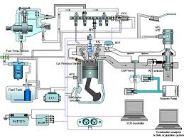 optimizing diesel engine operating conditions sae international schematic of the four cylinder common rail injection premixed charge compression ignition diesel engine used by researchers in a design of experiments