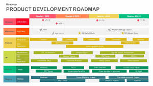 Powerpoint Roadmap Template Borders Agile Product Free