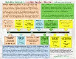 Time Line Forms 2018 Bible Prophecy Timeline