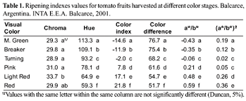 Tomato Color Chart Comparison Of Color Indexes For Tomato Ripening