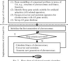 Figure 2 From Genetic Algorithms Artificial Selection Vs