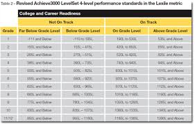 Reading Counts Lexile Level Chart 67 Competent Average Lexile By Grade