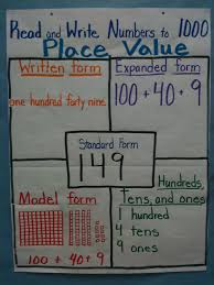 How To Create A Place Value Chart Place Value Chart Love This I Want To Make A Layout And