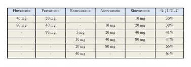 Statin Strength Chart 43 Expository Statin Conversion Chart Pharmacist Letter
