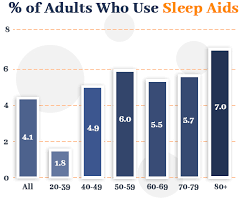 54 Shocking Sleep Statistics Data And Trends Revealed For 2019