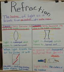 What Does Chart Mean In Science Refraction Anchor Chart Science Anchor Charts Science