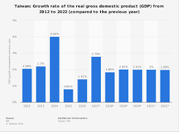 Taiwan Gross Domestic Product Gdp Growth Rate 2012 2022