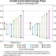 Mastercard Interchange Chart Developments In The Card Payments Market Review Of Card