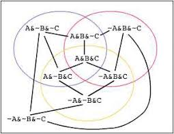 A Not B Venn Diagram Ams Feature Column From The Ams