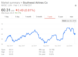 Southwest Airlines Will Come Out On Top Southwest Airlines