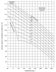 37 Correct Glycol Specific Gravity Chart