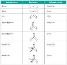 Topic 4 Chemical Bonding And Structure Ib Chemistry Sl