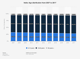 Population Chart Of Indian States India Age Distribution 2017 Statista
