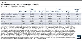 Wisconsin Candidate Comparison Chart Voter Trends In 2016 Center For American Progress