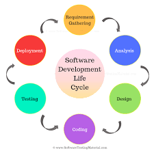 Software Development Life Cycle Phases Software Development Life Cycle Sdlc 110767725307 Life