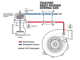 how a boost controller works science of boost part 1 solenoids page 5 of 6 dsport magazine