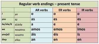Chart Of Verb Present Tense For Ar Er Ir Diagram Quizlet