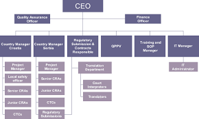 Organizational Structure About Us Home Contract