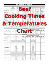 Boneless Pork Roast Cooking Chart Pork Cooking Times How To Cooking Tips Recipetips Com