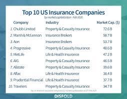 20 largest us insurance companies 2020