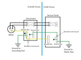 barn wiring ground questions the garage journal board you will need to run a 6 bare copper electrode ground conductor from the bar in the disconnect box to two 8ft ground rods driven 6ft apart