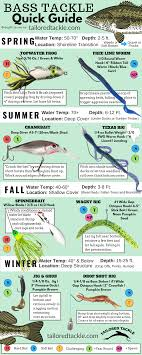 Bass Fishing Lure Quick Sheet A Fast Reference To Popular