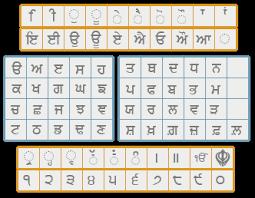 Punjabi Keyboard Type In Punjabi Online Planetpunjab